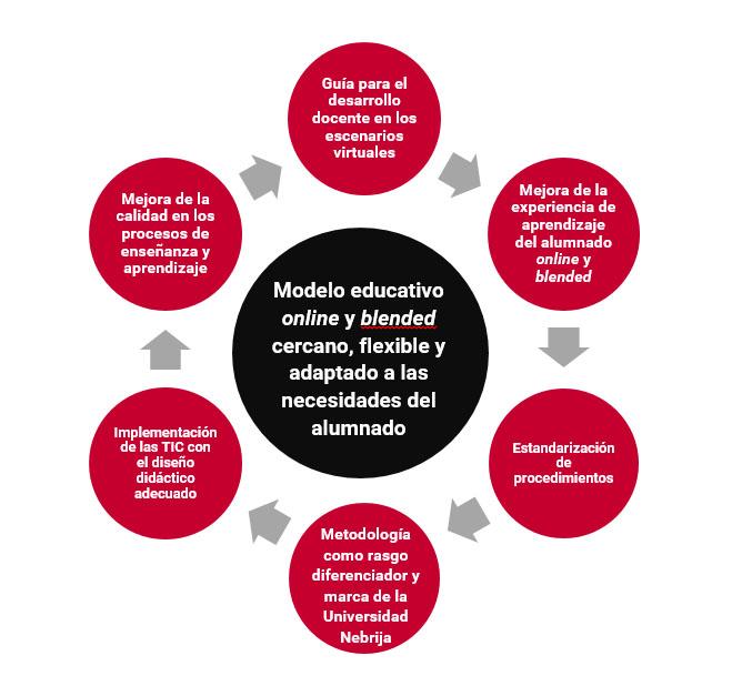 Objetivos de la Metodología de e-a Nebrija Global Campus