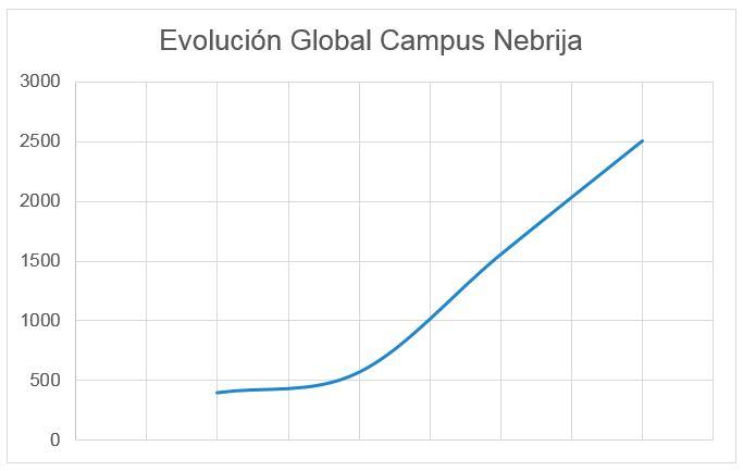Gráfica evolución GCN