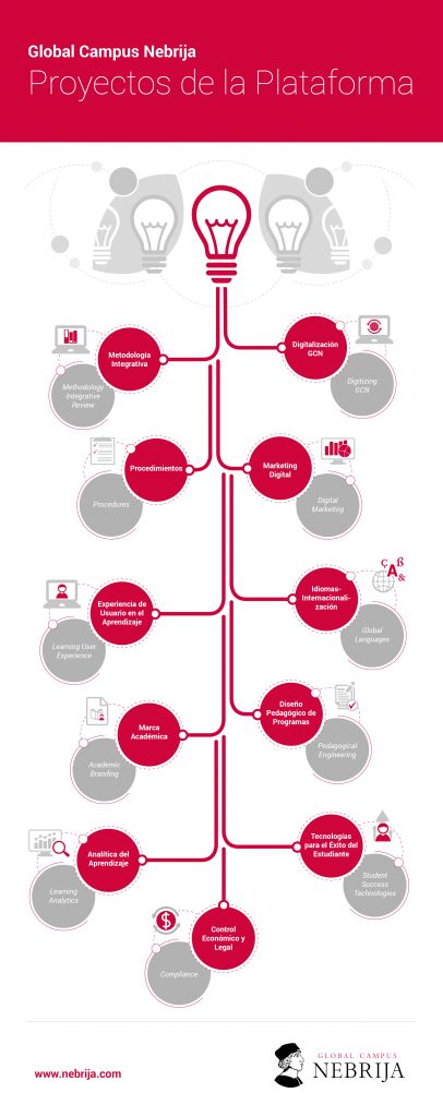 Infografía proyectos GCN