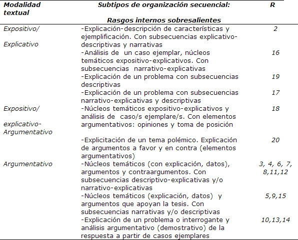 Organizacion Del Discurso Oral 7
