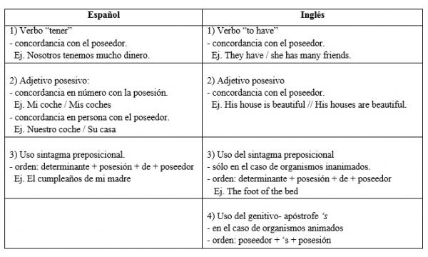 La Adquisición De La Posesión Gramatical La Influencia Del