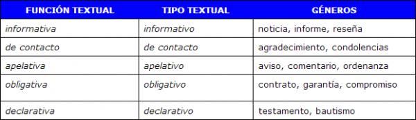 Tipología Textual Y Comprensión Lectora En E Le