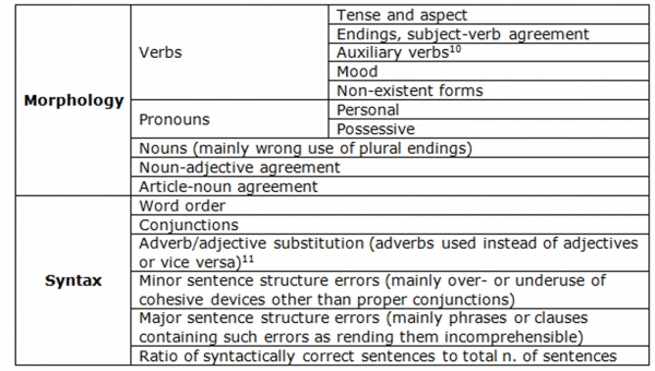 essays on linguistic morphology Structure of english phonetics | morphology  the focus in this website is on morphology (word stucture  and words marking specific linguistic varieties.